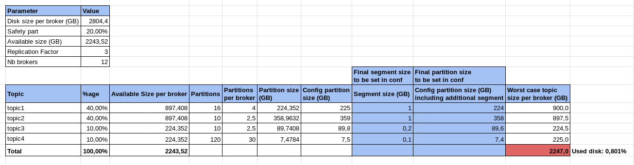 Example of topic retention calculation in google sheet